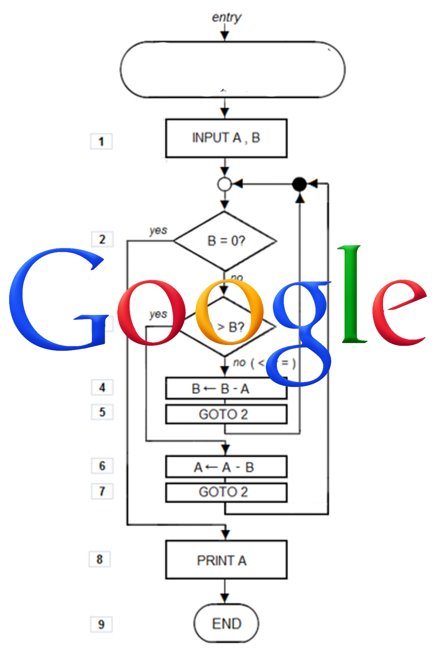 Who created Google(the search engine)? When? Why did they?