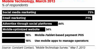 Mobile and Social Marketing – How Does Your Small Business Stack Up?