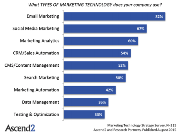 Email marketing strategic marketing tactic for companies