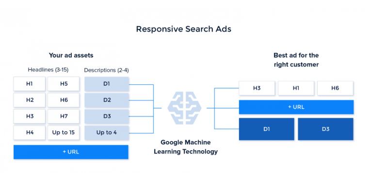 How responsive search ads work