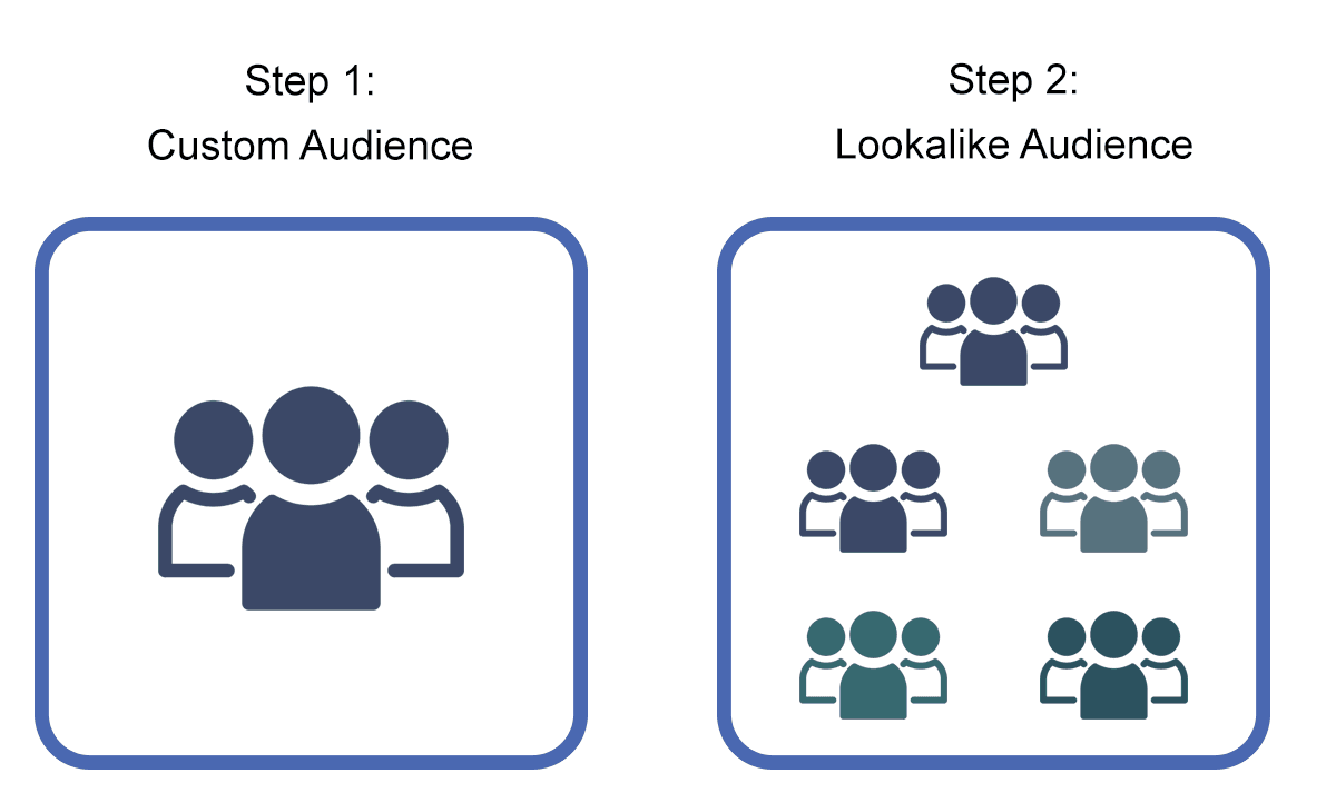 Step 1 is to create a custom audience, then step 2 is to build a Facebook lookalike audience based on the custom audience.