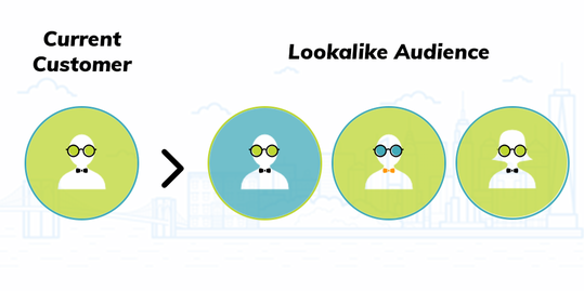 Graphic showing how Facebook lookalike audience members are similar to your current customers.