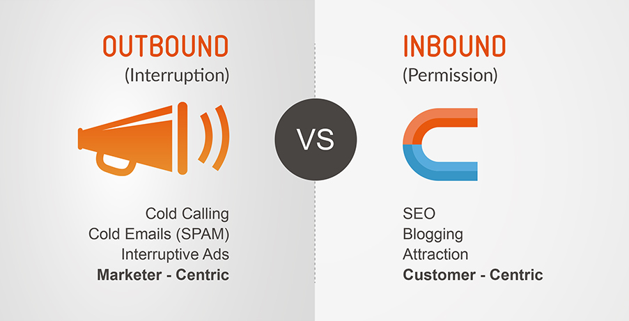 Outbound vs Inbound marketing strategies