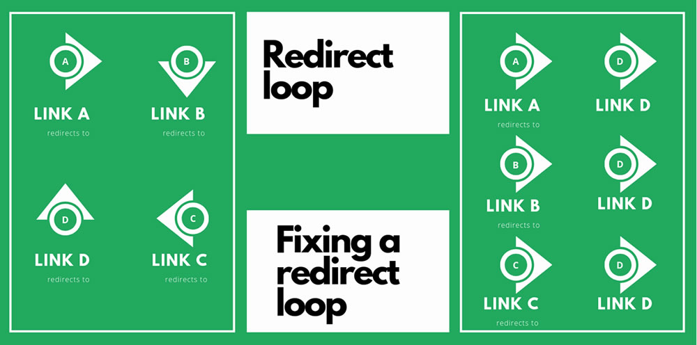 How to fix a redirect loop