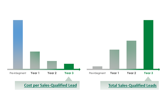 Sales Qualified Leads Graph